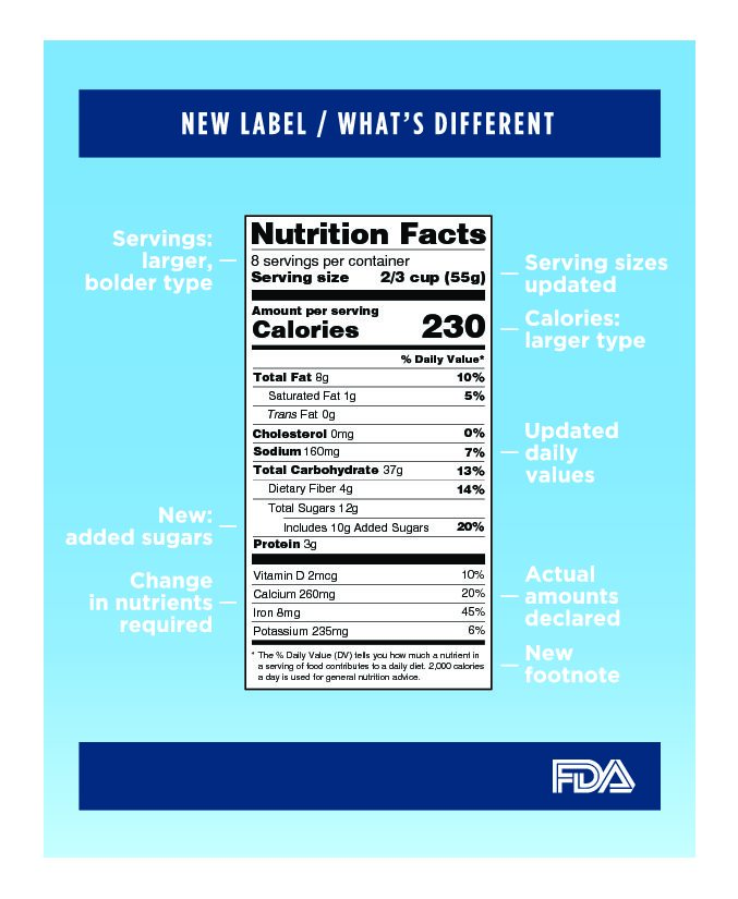 FDA Brings Nutrition Labels into the (Health-Focused) 21st Century